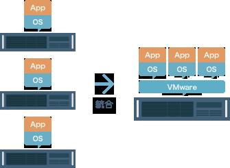 VMwareイメージ